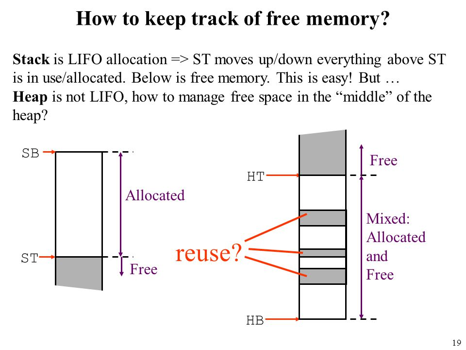 19 How to keep track of free memory.