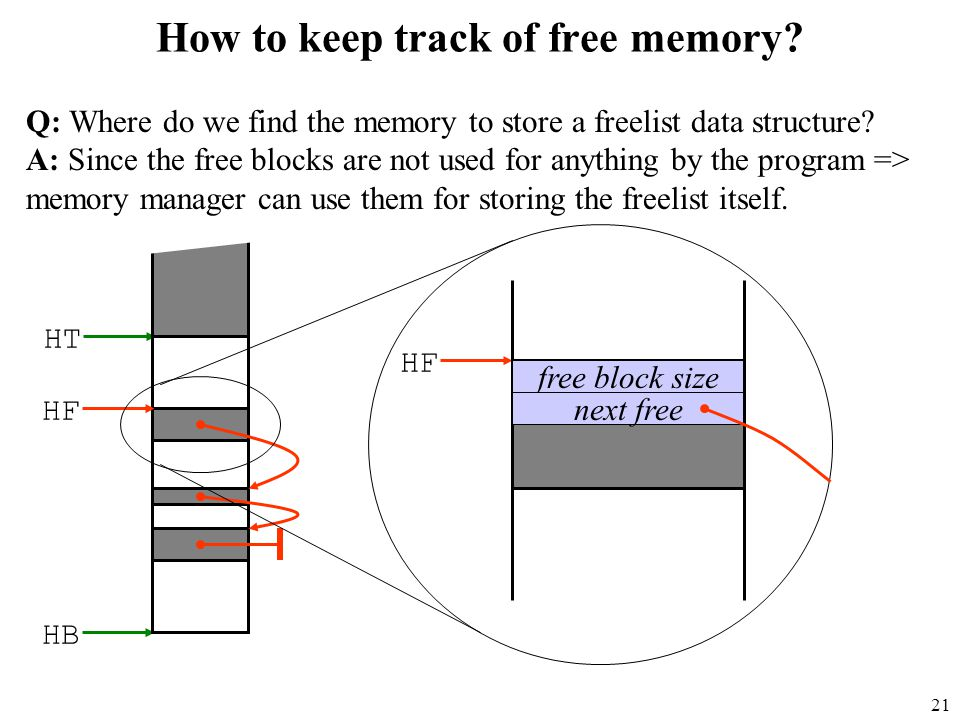 21 How to keep track of free memory.