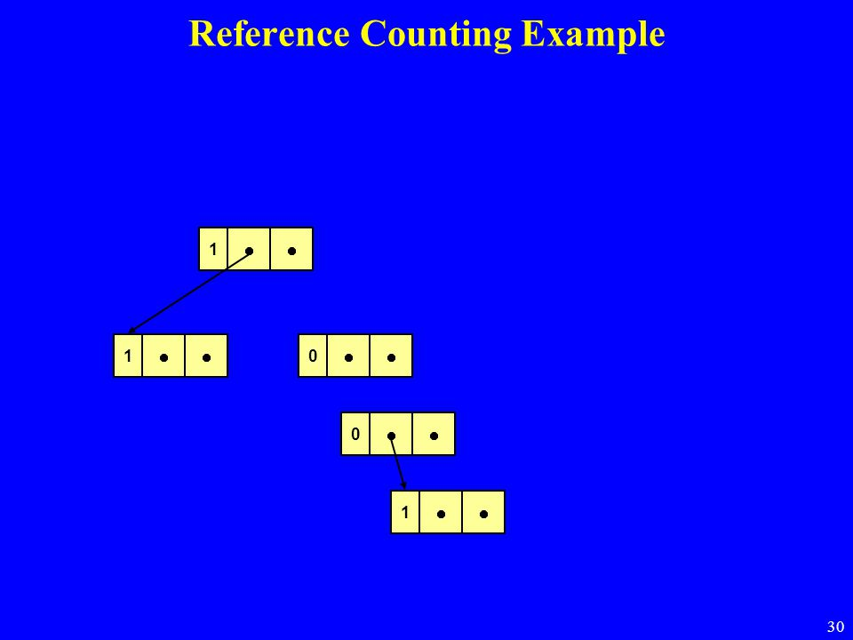 30 2 1 1 1 Reference Counting Example 0 0 1 1