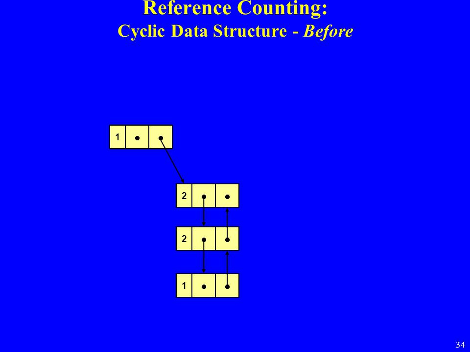 34 Reference Counting: Cyclic Data Structure - Before 02 0 0 1 2 1