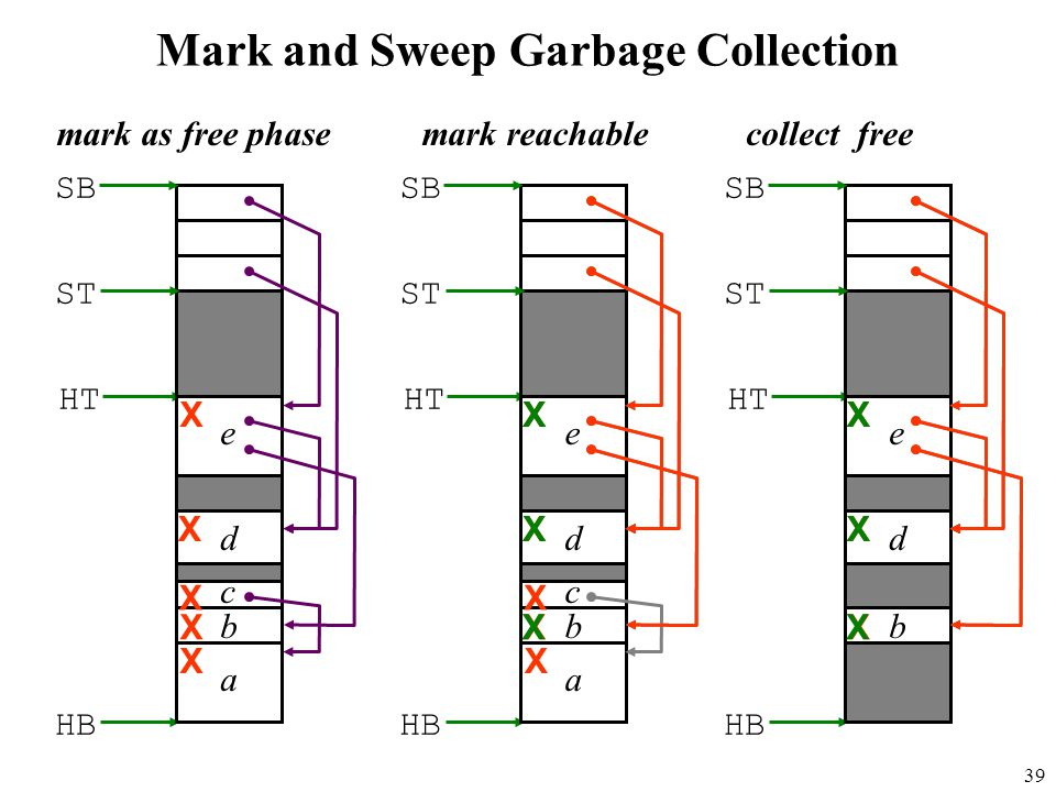 39 Mark and Sweep Garbage Collection HT e c a SB ST b d HB mark as free phase X X X X X HT e c a SB ST b d HB X X X X X X X X mark reachable SB ST HB HT e b d X X X X X X collect free