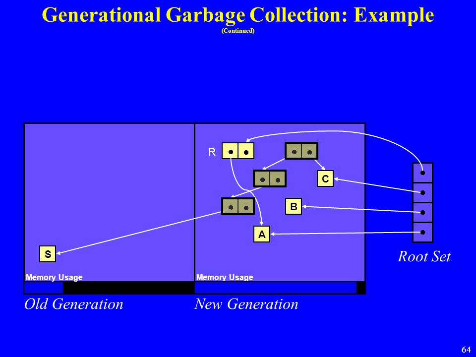 64 Generational Garbage Collection: Example (Continued) Old GenerationNew Generation Root Set S A B C Memory Usage R