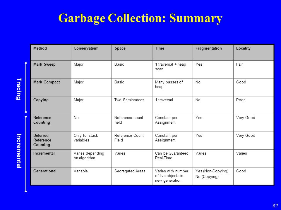 87 Garbage Collection: Summary MethodConservatismSpaceTimeFragmentationLocality Mark SweepMajorBasic1 traversal + heap scan YesFair Mark CompactMajorBasicMany passes of heap NoGood CopyingMajorTwo Semispaces1 traversalNoPoor Reference Counting NoReference count field Constant per Assignment YesVery Good Deferred Reference Counting Only for stack variables Reference Count Field Constant per Assignment YesVery Good IncrementalVaries depending on algorithm VariesCan be Guaranteed Real-Time Varies GenerationalVariableSegregated AreasVaries with number of live objects in new generation Yes (Non-Copying) No (Copying) Good Tracing Incremental