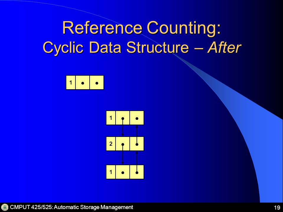 CMPUT 425/525: Automatic Storage Management 19 Reference Counting: Cyclic Data Structure – After 01 0 0 1 2 1
