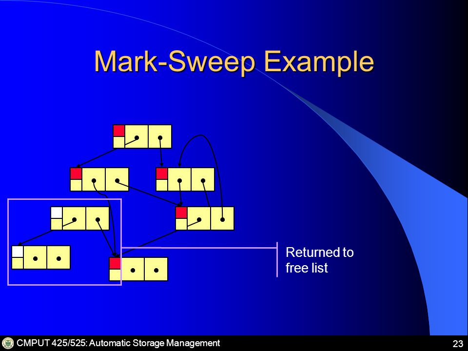 CMPUT 425/525: Automatic Storage Management 23 Mark-Sweep Example Returned to free list