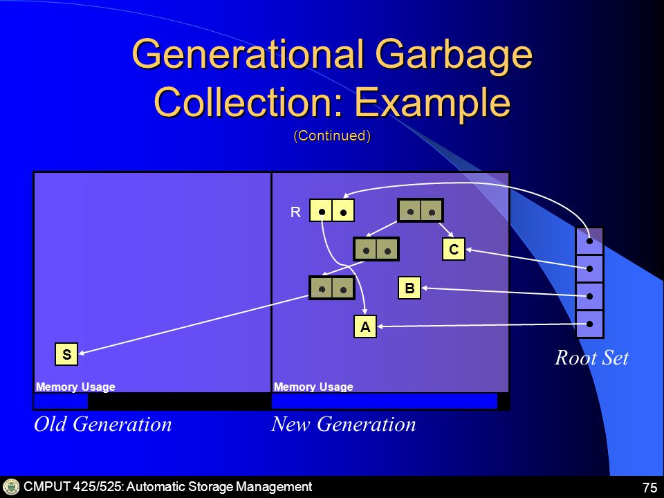 CMPUT 425/525: Automatic Storage Management 75 Generational Garbage Collection: Example (Continued) Old GenerationNew Generation Root Set S A B C Memory Usage R