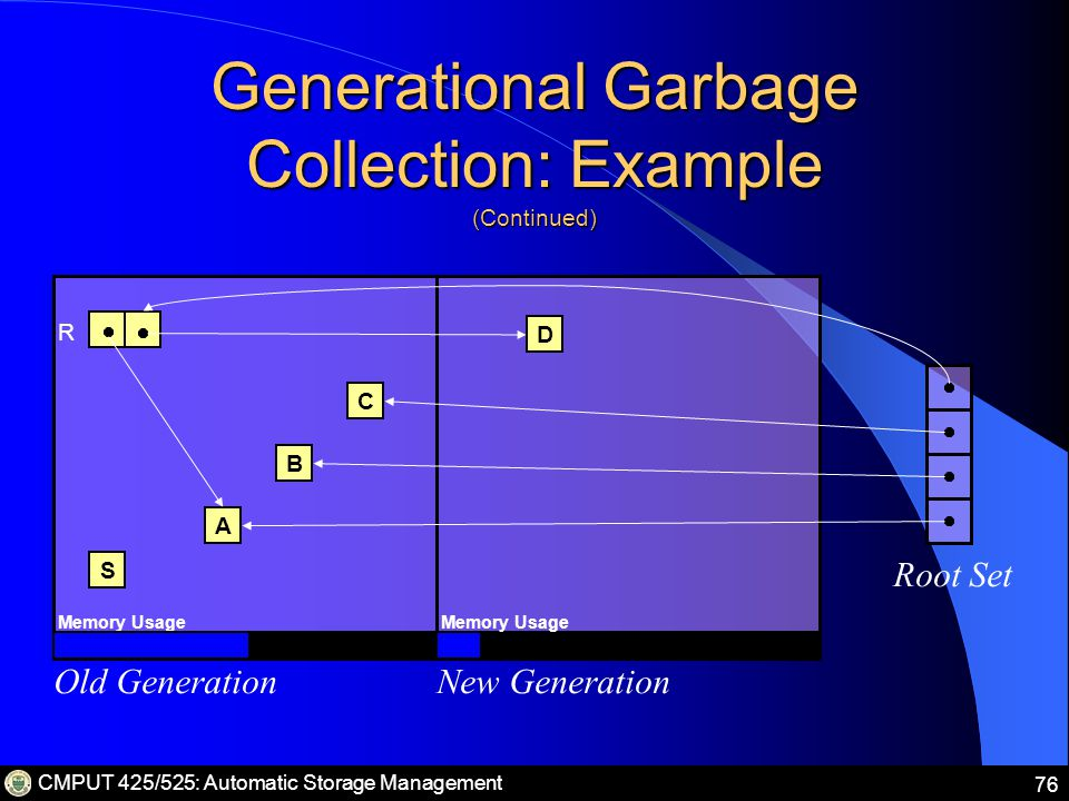 CMPUT 425/525: Automatic Storage Management 76 Generational Garbage Collection: Example (Continued) Old GenerationNew Generation Root Set S A B C Memory Usage R D