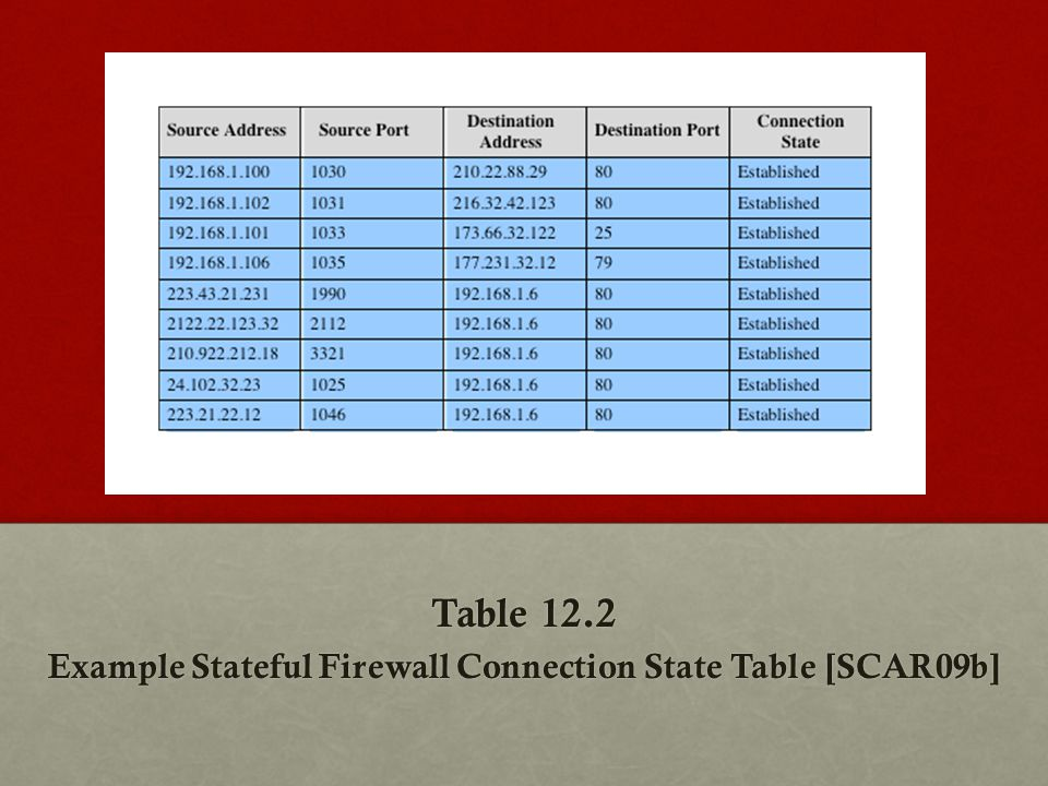 Table 12.2 Example Stateful Firewall Connection State Table [SCAR09b]