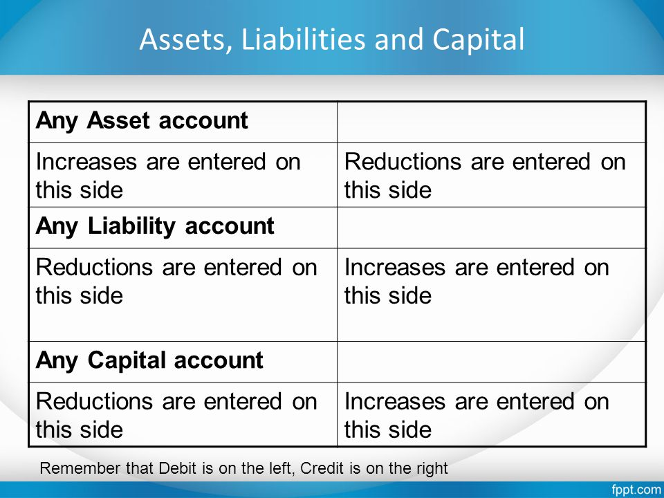 Assets, Liabilities and Capital Any Asset account Increases are entered on this side Reductions are entered on this side Any Liability account Reducti