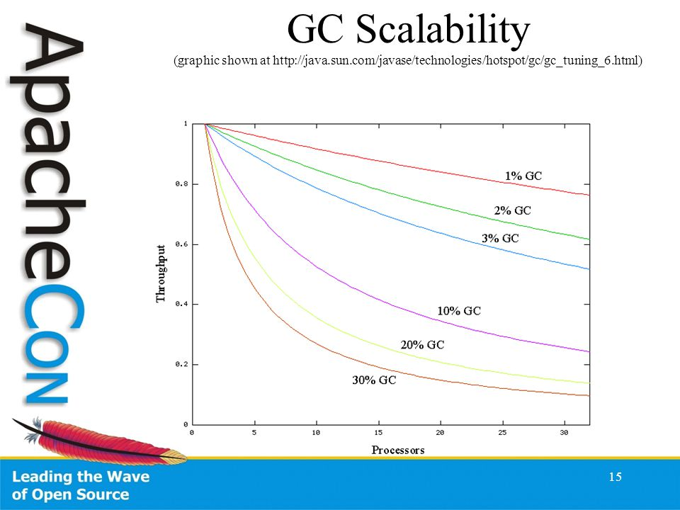 15 GC Scalability (graphic shown at http://java.sun.com/javase/technologies/hotspot/gc/gc_tuning_6.html)