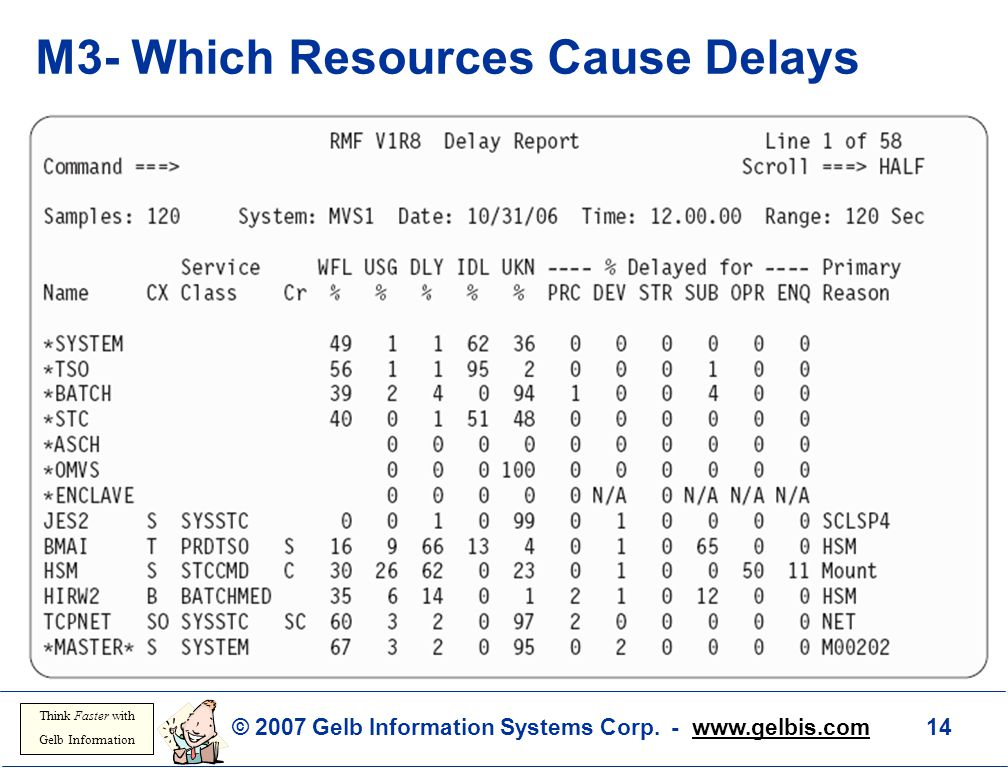 © 2007 Gelb Information Systems Corp. - www.gelbis.com 14 Think Faster with Gelb Information M3- Which Resources Cause Delays