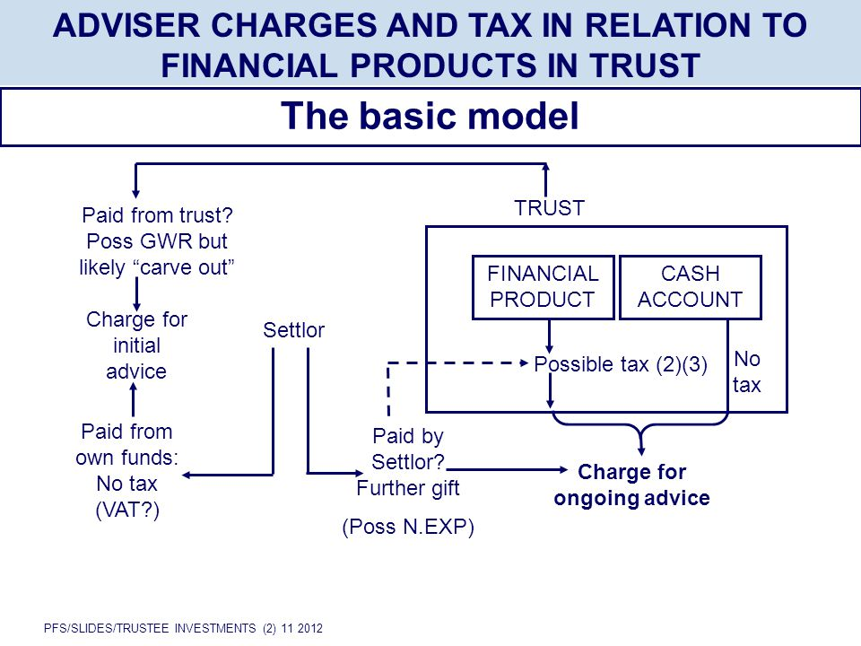 PFS/SLIDES/TRUSTEE INVESTMENTS (2) 11 2012 ADVISER CHARGES AND TAX IN RELATION TO FINANCIAL PRODUCTS IN TRUST The basic model Paid from trust? Poss GW