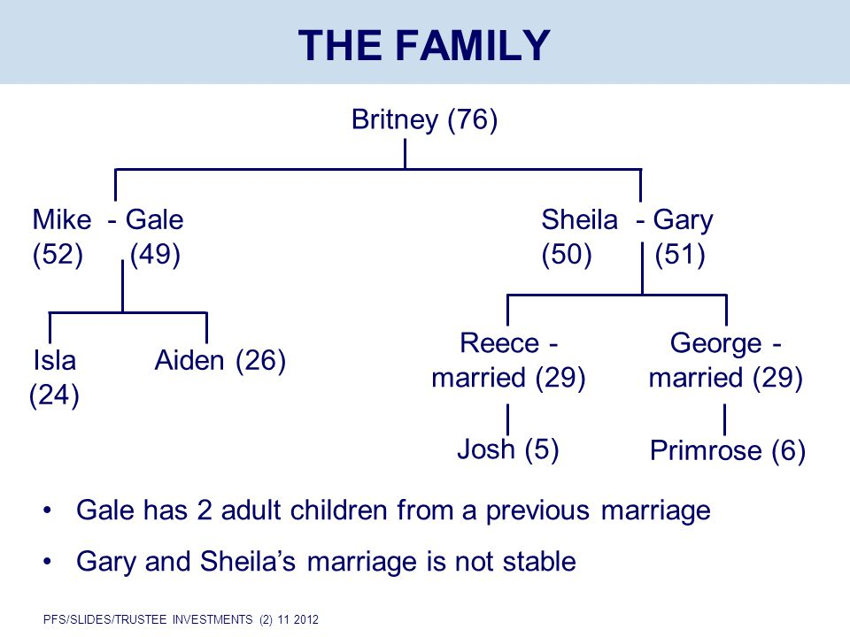 PFS/SLIDES/TRUSTEE INVESTMENTS (2) 11 2012 THE FAMILY Britney (76) Mike - Gale (52) (49) Isla (24) Aiden (26) Reece - married (29) George - married (29) Josh (5) Primrose (6) Gale has 2 adult children from a previous marriage Gary and Sheila's marriage is not stable Sheila - Gary (50) (51)