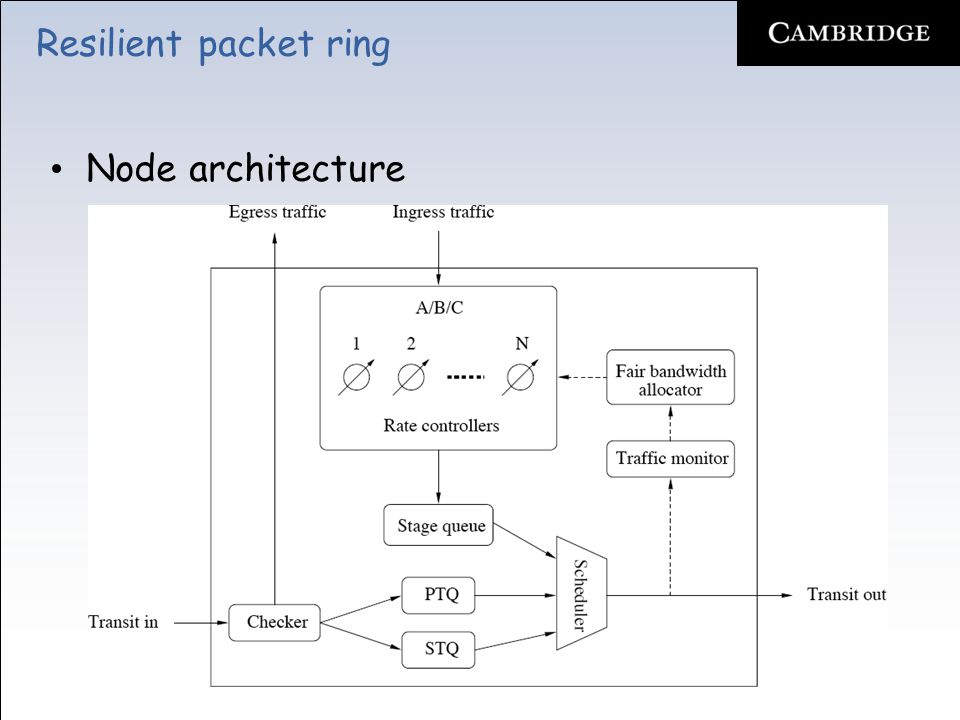Resilient packet ring Node architecture –Salient features Virtual output queueing (VOQ) to avoid head-of-line (HOL) blocking Ingress traffic throttled by means of token bucket traffic shapers Lossless transit path –Single-queue mode »Single FIFO queue called primary transit queue (PTQ) to store class A in-transit traffic –Dual-queue mode »Additional FIFO queue called secondary transit queue (STQ) to store class B & C in-transit traffic –RPR network may consist of both single-queue & dual-queue nodes Checker, scheduler, and traffic monitor