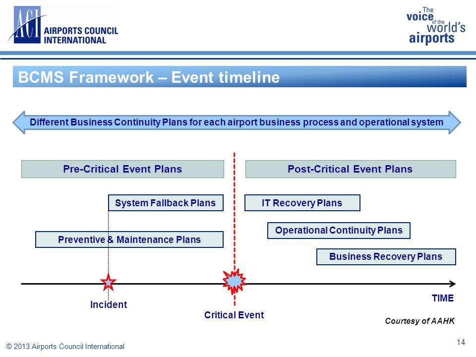 14 BCMS Framework – Event timeline Pre-Critical Event PlansPost-Critical Event Plans Preventive & Maintenance Plans IT Recovery PlansSystem Fallback P