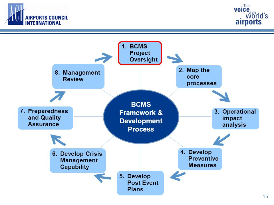 15 BCMS Framework & Development Process 1. BCMS Project Oversight 2. Map the core processes 3. Operational impact analysis 4. Develop Preventive Measu