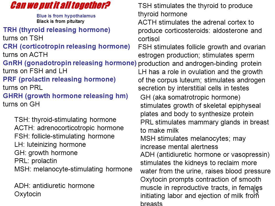 13 TSH: thyroid-stimulating hormone ACTH: adrenocorticotropic hormone FSH: follicle-stimulating hormone LH: luteinizing hormone GH: growth hormone PRL