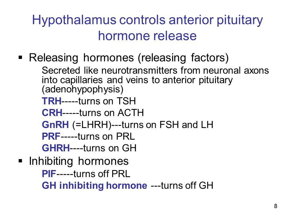 8 Hypothalamus controls anterior pituitary hormone release  Releasing hormones (releasing factors) Secreted like neurotransmitters from neuronal axon