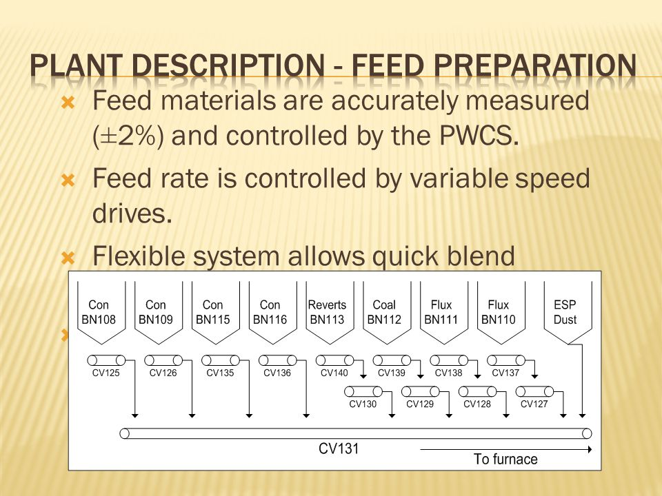  Feed materials are accurately measured (±2%) and controlled by the PWCS.  Feed rate is controlled by variable speed drives.  Flexible system allow