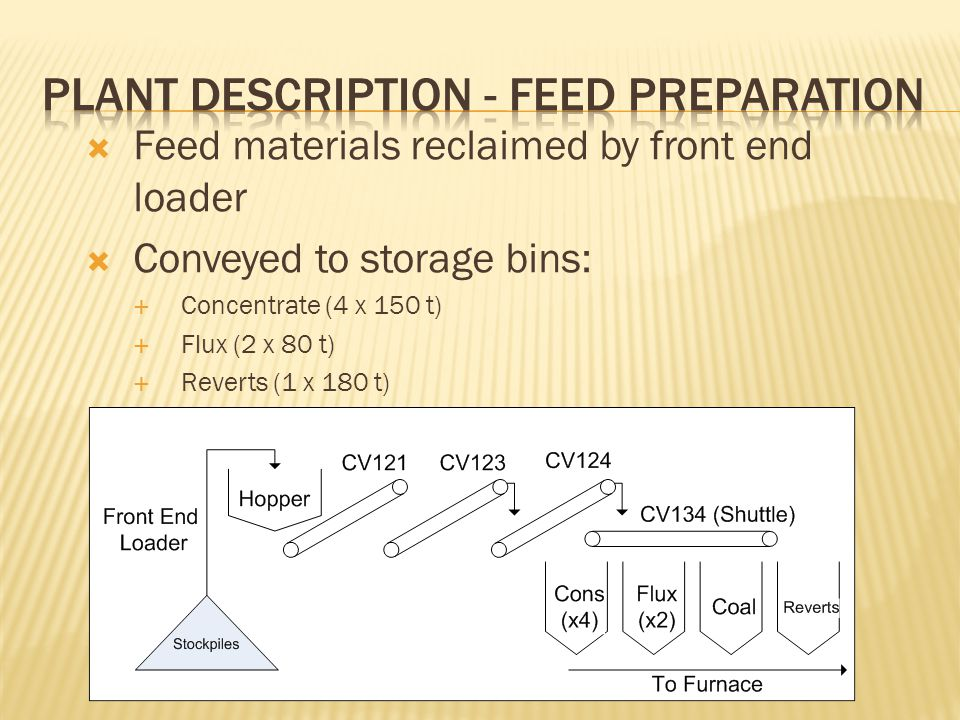  Feed materials reclaimed by front end loader  Conveyed to storage bins:  Concentrate (4 x 150 t)  Flux (2 x 80 t)  Reverts (1 x 180 t)  Coal (1