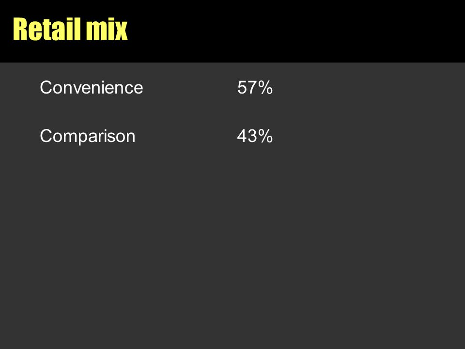 Retail mix Convenience57% Comparison43%