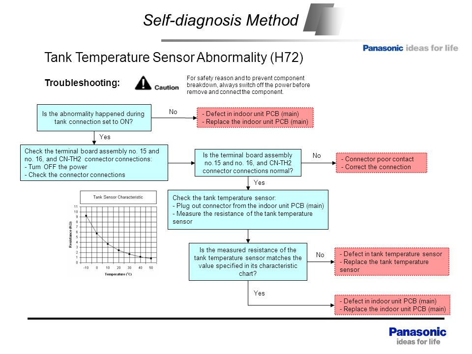 Self-diagnosis Method Check the tank temperature sensor: - Plug out connector from the indoor unit PCB (main) - Measure the resistance of the tank temperature sensor - Defect in tank temperature sensor - Replace the tank temperature sensor Yes Troubleshooting: For safety reason and to prevent component breakdown, always switch off the power before remove and connect the component.