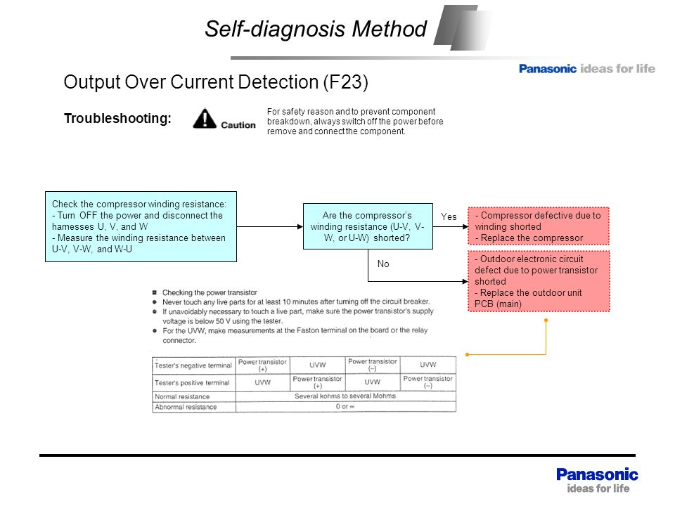 Self-diagnosis Method Output Over Current Detection (F23) Troubleshooting: For safety reason and to prevent component breakdown, always switch off the power before remove and connect the component.