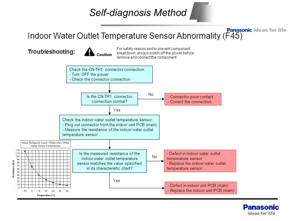 Self-diagnosis Method Indoor Water Outlet Temperature Sensor Abnormality (F45) Check the indoor water outlet temperature sensor: - Plug out connector from the indoor unit PCB (main) - Measure the resistance of the indoor water outlet temperature sensor - Defect in indoor water outlet temperature sensor - Replace the indoor water outlet temperature sensor Yes Troubleshooting: For safety reason and to prevent component breakdown, always switch off the power before remove and connect the component.