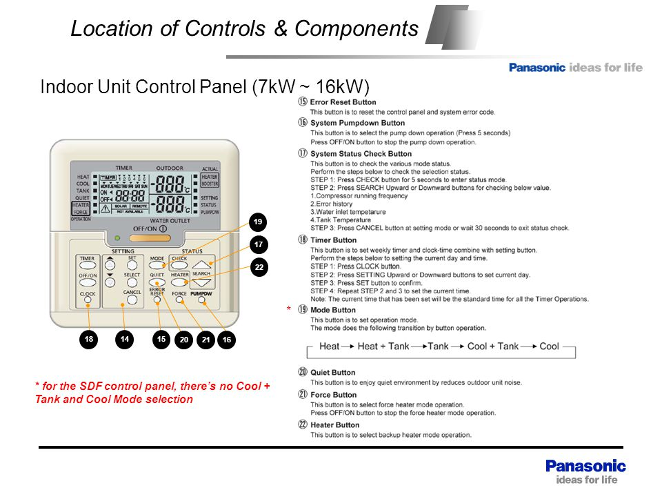 Location of Controls & Components 19 17 22 162120 151418 Indoor Unit Control Panel (7kW ~ 16kW) * for the SDF control panel, there's no Cool + Tank and Cool Mode selection *