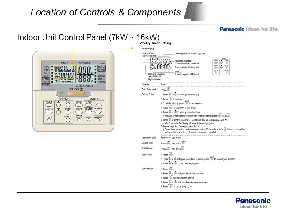 Location of Controls & Components Indoor Unit Control Panel (7kW ~ 16kW)