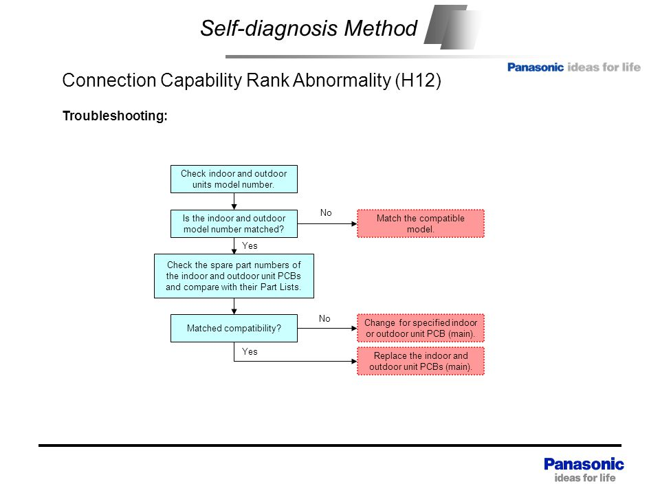 Self-diagnosis Method Connection Capability Rank Abnormality (H12) Check indoor and outdoor units model number.