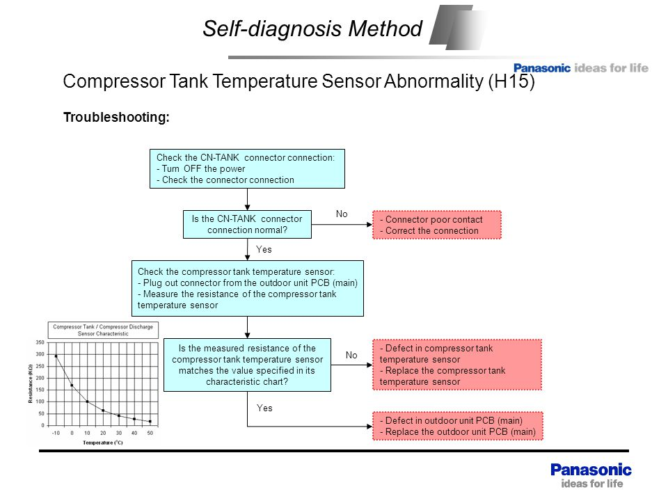Self-diagnosis Method Compressor Tank Temperature Sensor Abnormality (H15) Check the compressor tank temperature sensor: - Plug out connector from the outdoor unit PCB (main) - Measure the resistance of the compressor tank temperature sensor - Defect in compressor tank temperature sensor - Replace the compressor tank temperature sensor Yes Troubleshooting: Is the measured resistance of the compressor tank temperature sensor matches the value specified in its characteristic chart.