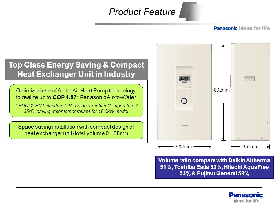 353mm Content Product Feature Top Class Energy Saving & Compact Heat Exchanger Unit in Industry Optimized use of Air-to-Air Heat Pump technology to realize up to COP 4.67* Panasonic Air-to-Water * EUROVENT standard (7 o C outdoor ambient temperature / 35 o C leaving water temperature) for 16.0kW model Space saving installation with compact design of heat exchanger unit (total volume 0.158m 3 ) 502mm 892mm Volume ratio compare with Daikin Altherma 51%, Toshiba Estia 52%, Hitachi AquaFree 53% & Fujitsu General 58%