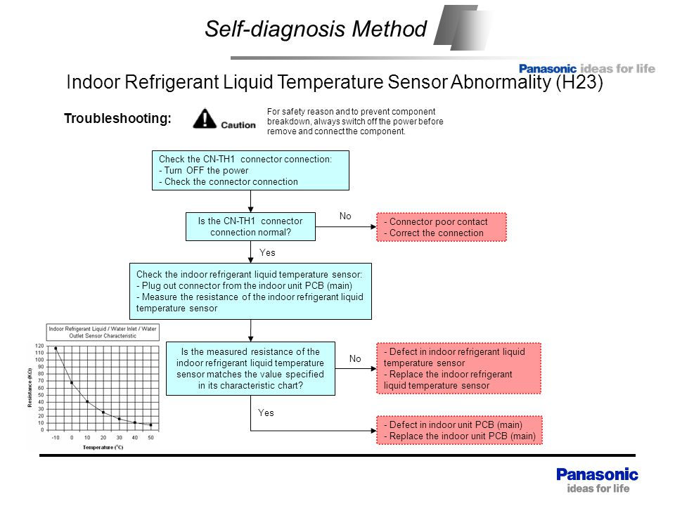 Self-diagnosis Method Check the indoor refrigerant liquid temperature sensor: - Plug out connector from the indoor unit PCB (main) - Measure the resistance of the indoor refrigerant liquid temperature sensor - Defect in indoor refrigerant liquid temperature sensor - Replace the indoor refrigerant liquid temperature sensor Yes Troubleshooting: For safety reason and to prevent component breakdown, always switch off the power before remove and connect the component.