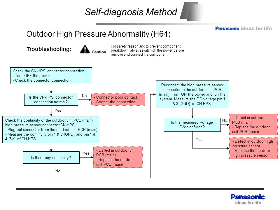 Self-diagnosis Method Outdoor High Pressure Abnormality (H64) Check the continuity of the outdoor unit PCB (main) high pressure sensor connector CN-HPS: - Plug out connector from the outdoor unit PCB (main) - Measure the continuity pin 1 & 3 (GND) and pin 1 & 4 (5V) of CN-HPS Yes Troubleshooting: For safety reason and to prevent component breakdown, always switch off the power before remove and connect the component.