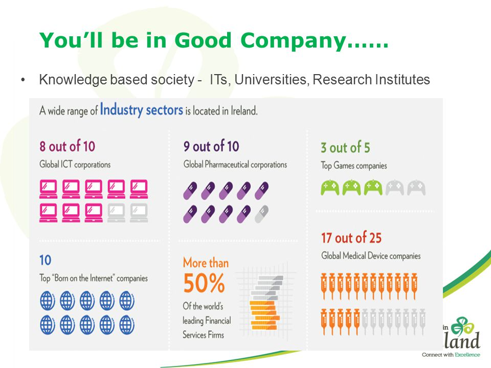 You'll be in Good Company…… Knowledge based society - ITs, Universities, Research Institutes