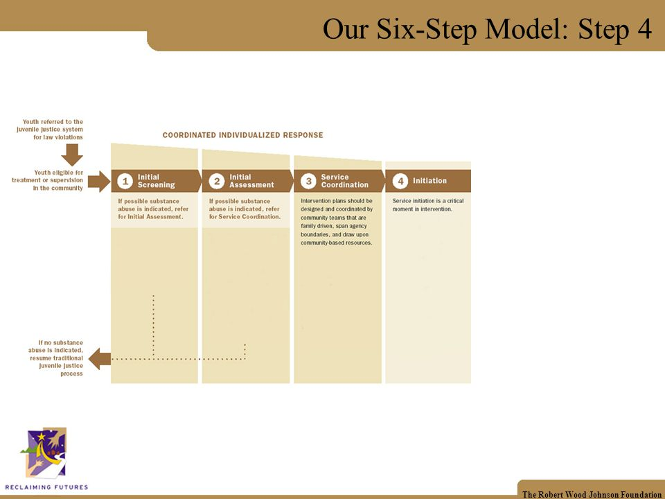 The Robert Wood Johnson Foundation Our Six-Step Model: Step 4
