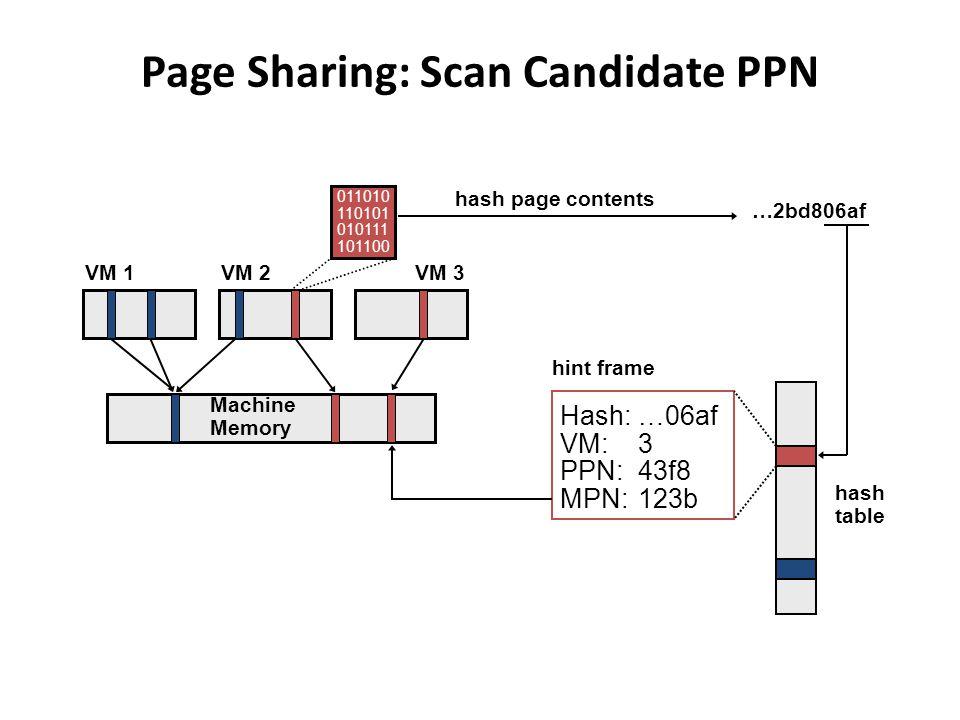 Page Sharing: Scan Candidate PPN VM 1VM 2VM 3 011010 110101 010111 101100 Machine Memory …06af 3 43f8 123b Hash: VM: PPN: MPN: hint frame hash table hash page contents …2bd806af