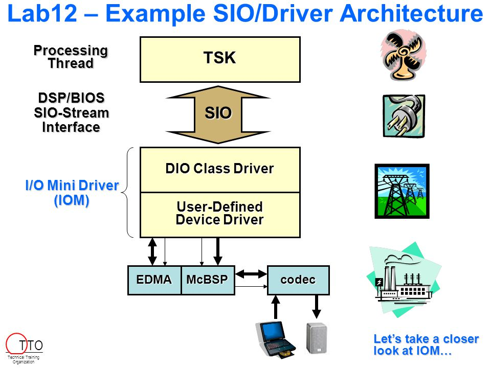 Lab12 – Example SIO/Driver Architecture User-Defined Device Driver DIO Class Driver TSK SIO Processing Thread DSP/BIOS SIO-Stream Interface McBSPEDMAcodec Technical Training Organization T TO I/O Mini Driver (IOM) Let's take a closer look at IOM…