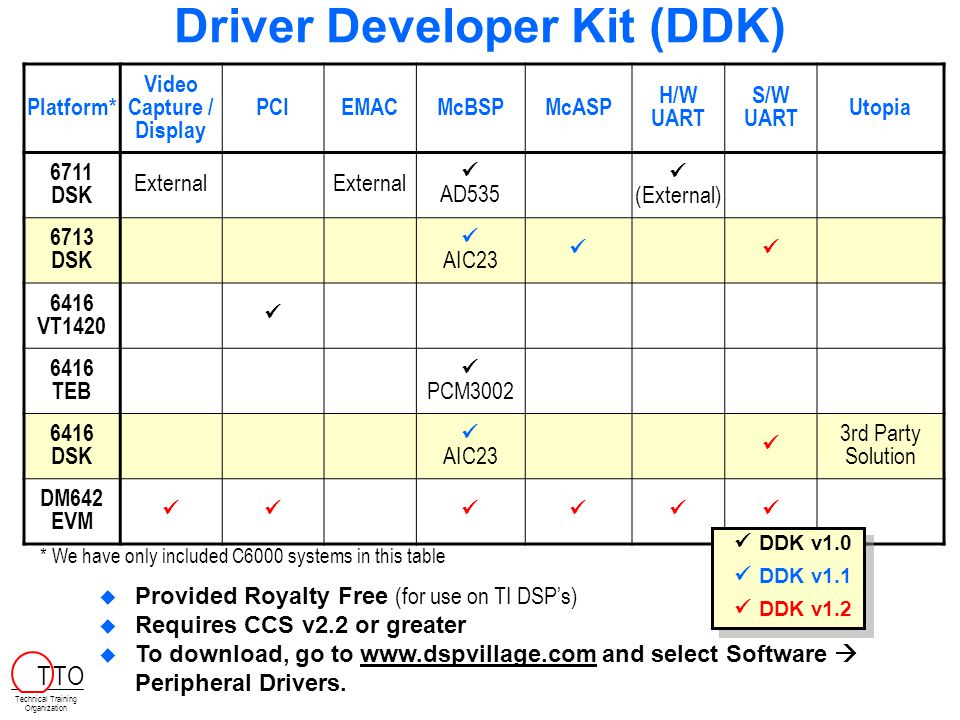 Driver Developer Kit (DDK) Platform* Video Capture / Display PCIEMACMcBSPMcASP H/W UART S/W UART Utopia 6711 DSK External AD535 (External) 6713 DSK AIC23 6416 VT1420 6416 TEB PCM3002 6416 DSK AIC23 3rd Party Solution DM642 EVM DDK v1.0 DDK v1.1 DDK v1.2 DDK v1.0 DDK v1.1 DDK v1.2   Provided Royalty Free (for use on TI DSP's)   Requires CCS v2.2 or greater   To download, go to www.dspvillage.com and select Software  Peripheral Drivers.