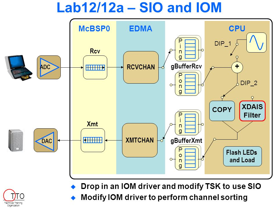 Lab12/12a – SIO and IOM CPUEDMA RCVCHAN gBufferRcv ADC DAC McBSP0 Rcv Xmt XMTCHAN gBufferXmt COPY + PongPong PongPong PingPing PingPing Flash LEDs and Load XDAIS Filter DIP_1 DIP_2   Drop in an IOM driver and modify TSK to use SIO   Modify IOM driver to perform channel sorting Technical Training Organization T TO