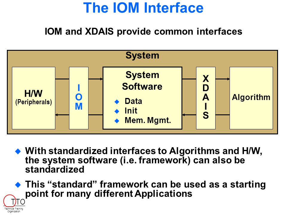 System The IOM Interface H/W (Peripherals) Algorithm XDAISXDAIS IOMIOM IOM and XDAIS provide common interfaces   With standardized interfaces to Algorithms and H/W, the system software (i.e.