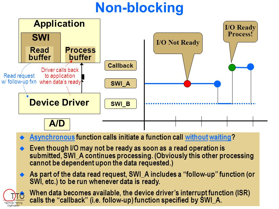 Non-blocking Application WriteRead Application SWI Read buffer Device Driver SWI_A SWI_B I/O Not Ready I/O Ready Process.