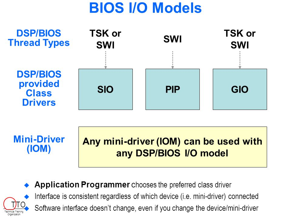 BIOS I/O Models DSP/BIOS provided Class Drivers Mini-Driver (IOM) SIOPIPGIO DSP/BIOS Thread Types TSK or SWI SWI TSK or SWI Any mini-driver (IOM) can be used with any DSP/BIOS I/O model   Application Programmer c hooses the preferred class driver   Interface is consistent regardless of which device (i.e.
