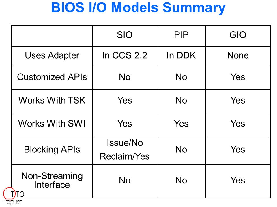 BIOS I/O Models Summary YesNo Non-Streaming Interface YesNo Issue/No Reclaim/Yes Blocking APIs Yes Works With SWI YesNoYesWorks With TSK YesNo Customized APIs NoneIn DDKIn CCS 2.2Uses Adapter GIOPIPSIO Technical Training Organization T TO