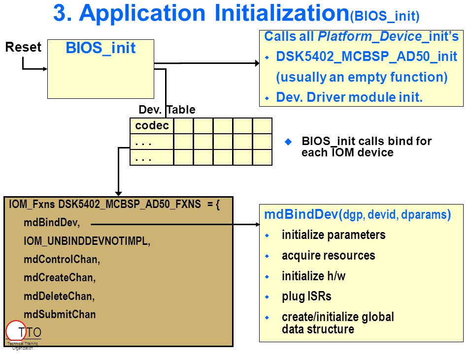 3. Application Initialization (BIOS_init) Calls all Platform_Device_init's   DSK5402_MCBSP_AD50_init (usually an empty function)   Dev. Driver mod
