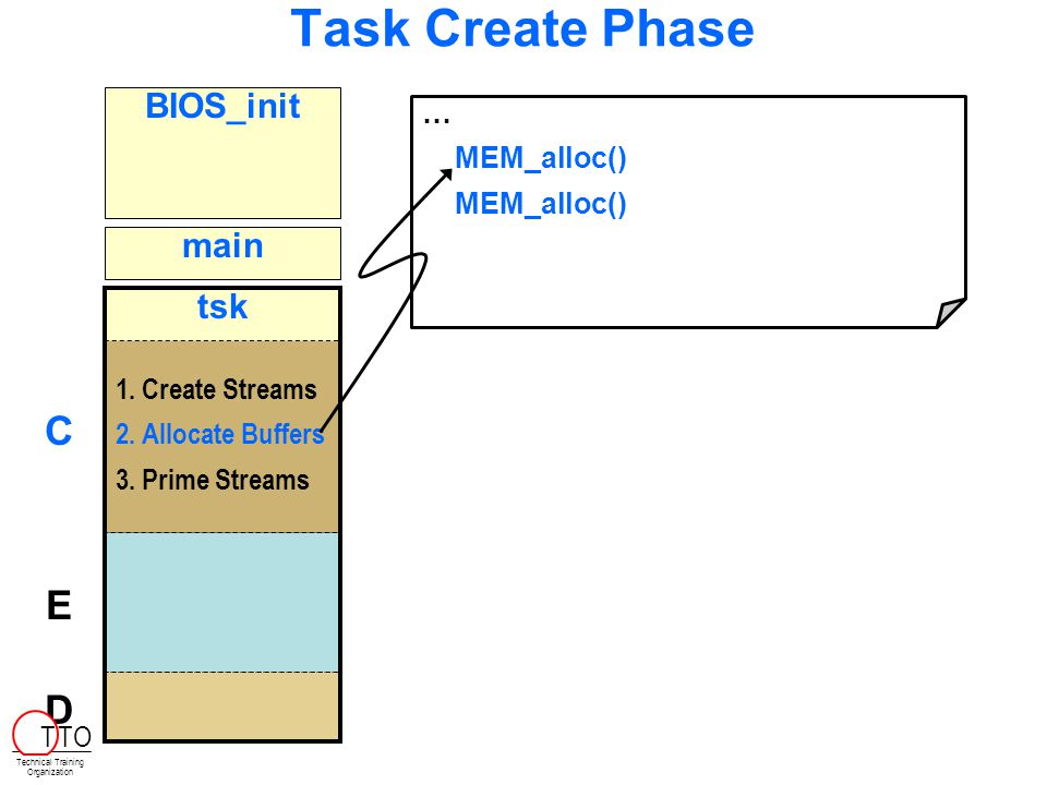 Task Create Phase BIOS_init main tsk 1. 1.Create Streams 2.