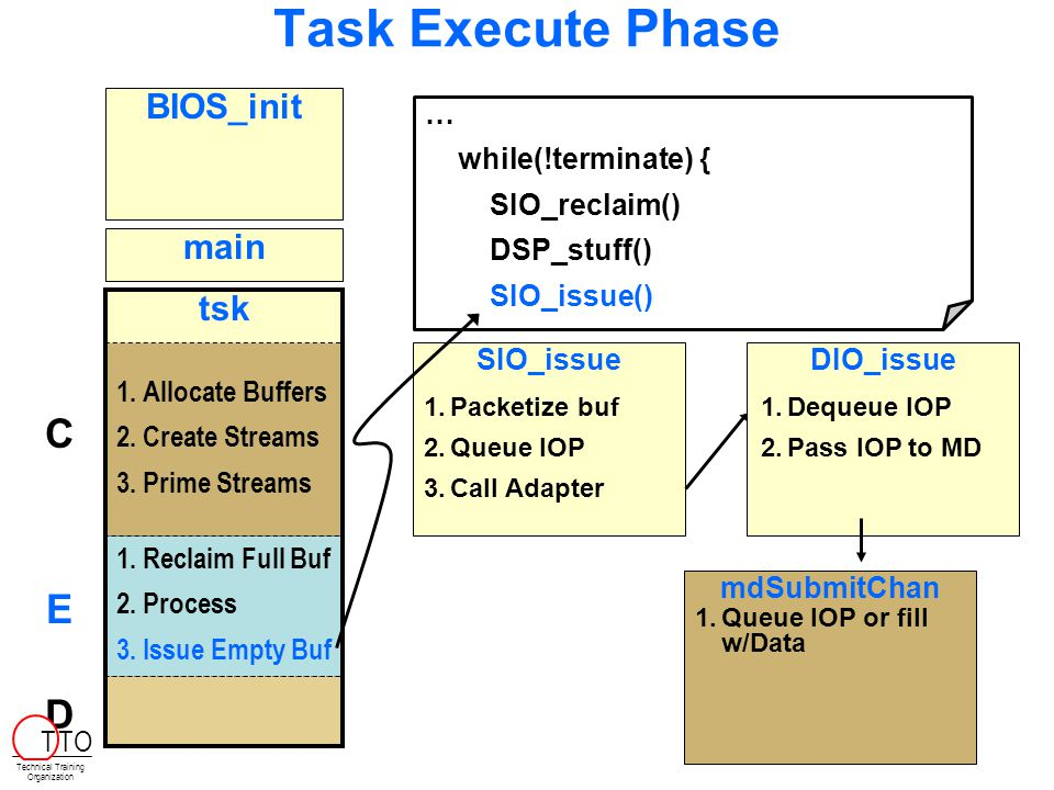 Task Execute Phase BIOS_init main tsk 1. 1.Allocate Buffers 2.