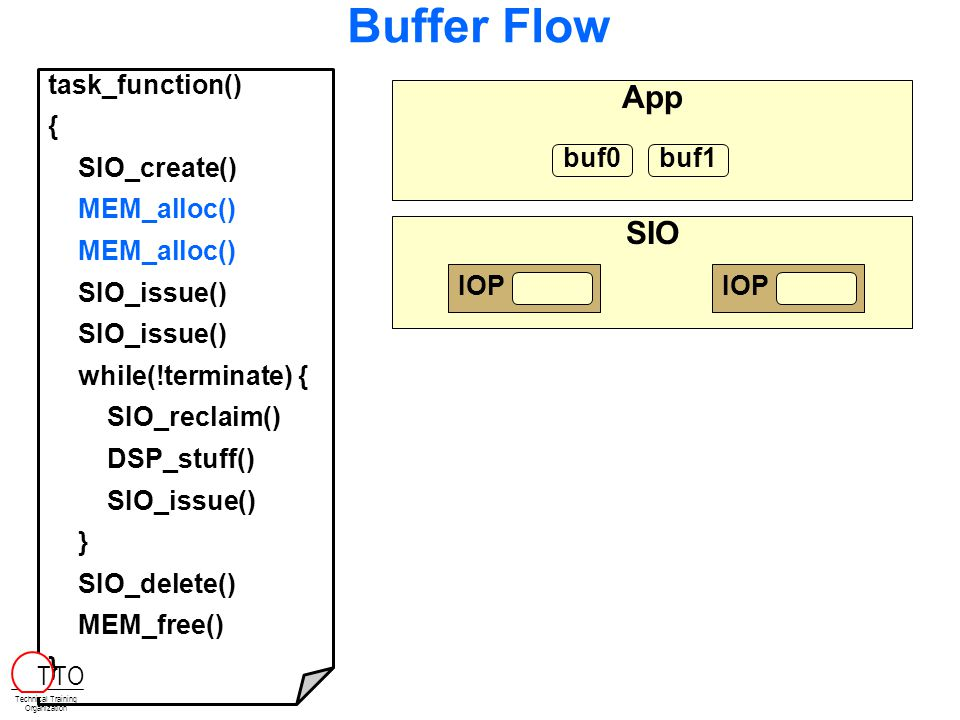 SIO Buffer Flow BIOS_init main tsk 1. 1.Allocate Buffers 2.