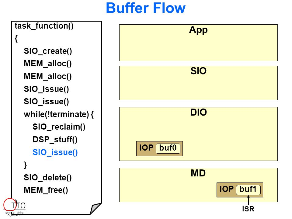 Buffer Flow BIOS_init main tsk 1. 1.Allocate Buffers 2.